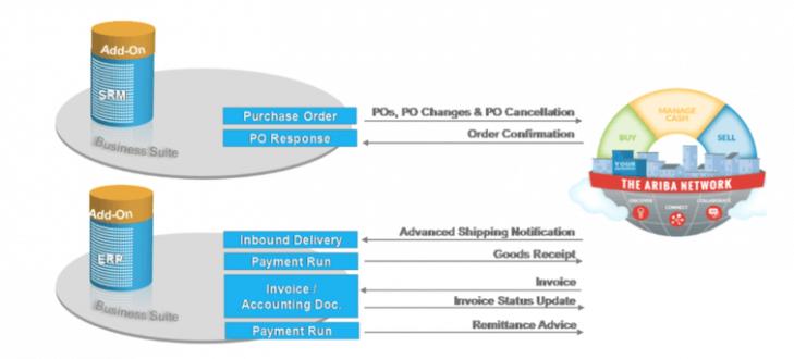 Ariba Network integratie met SAP SRM