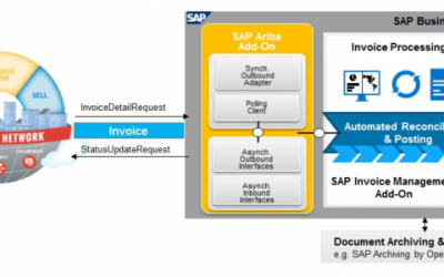 integrate Ariba in SAP Invoice Management by Opentext