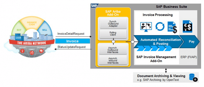 Integrate Ariba In SAP Invoice Management By Opentext Compera - Ariba invoice processing