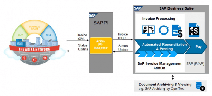 Integrate Ariba In SAP Invoice Management By Opentext Compera - Invoice management process