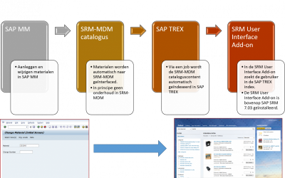 (Nederlands) St. Anna Zorggroep live met SAP SRM User Interface Add-on