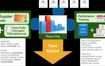 Ariba S(I)PM – Supplier Performance Management