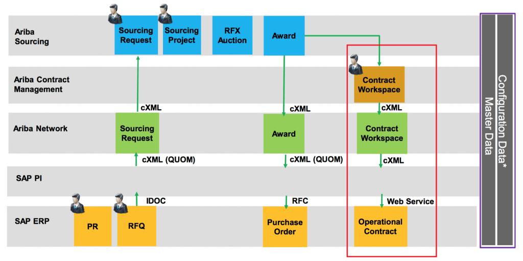 Sap Ariba Contracts Integration To Sap Ecc Compera