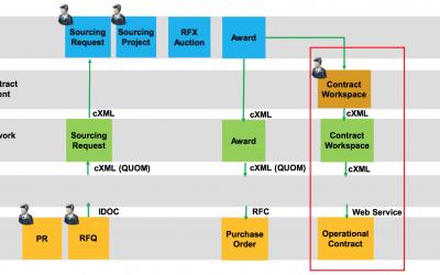 SAP Ariba Contracts Integration to SAP ECC