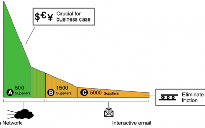 SAP Ariba: Light Enablement using Interactive e-mail – Order