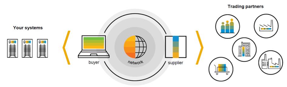 QuickValue P2P for SAP Ariba Snap - Compera Consulting