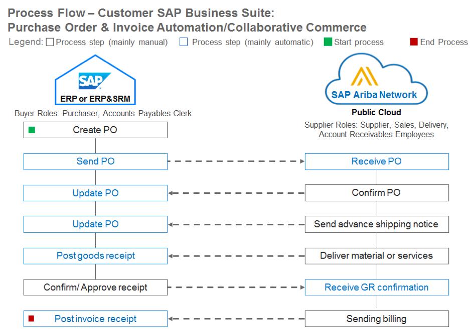 SAP ECC/SRM + SAP ARIBA NETWORK - Compera Consulting
