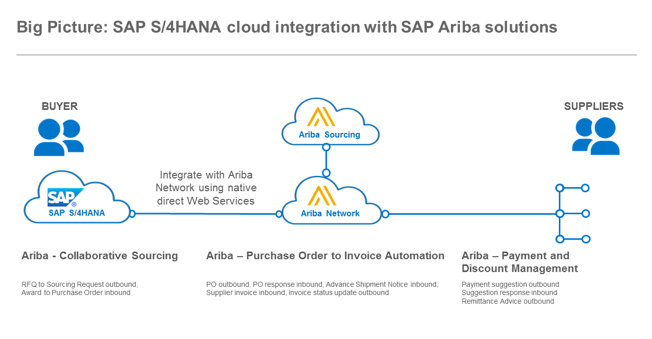 Leverage SAP S/4HANA with SAP Ariba - Compera Consulting