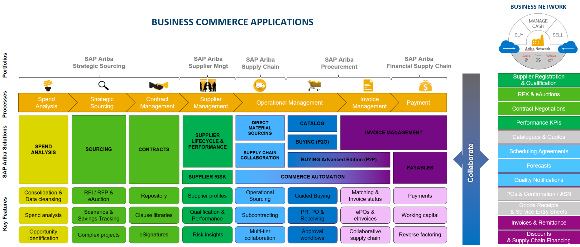 Overview of SAP Procurement Solutions - Compera Consulting