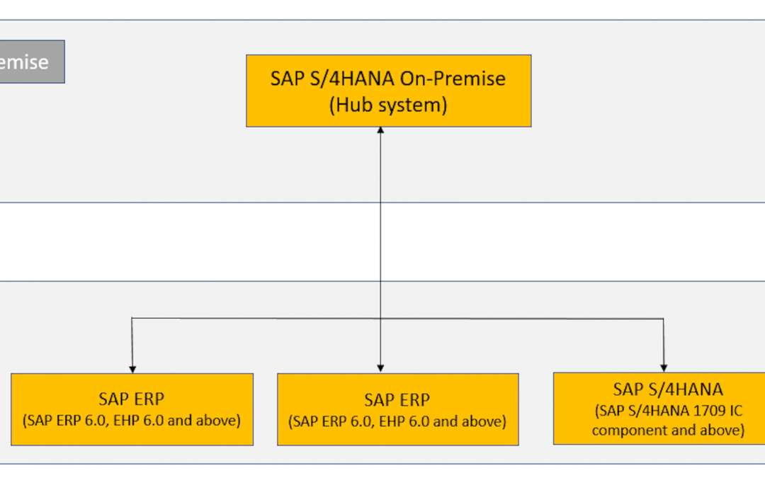S/4HANA Extended Procurement centralizes procurement processes