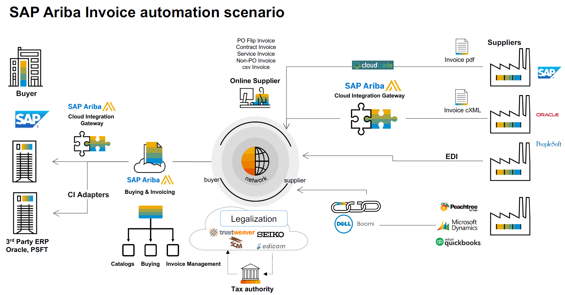 Electronic Invoice Management in SAP Ariba - Compera Consulting