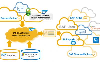 Automatisering en integratie van gebruikersbeheer voor SAP Ariba